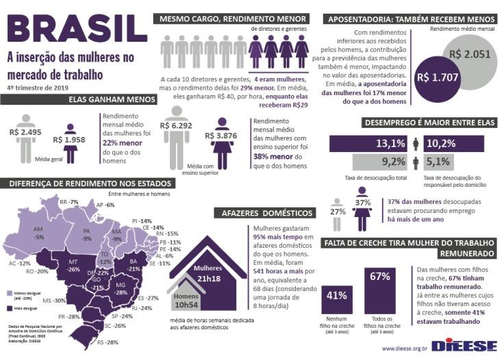 mulheres brasil